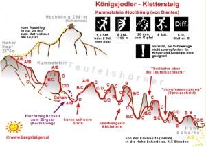Skizze vom Klettersteig Königsjodler